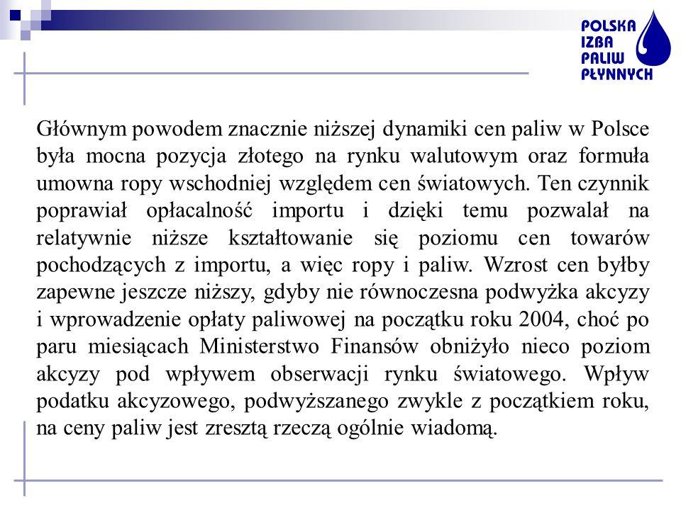 Głównym powodem znacznie niższej dynamiki cen paliw w Polsce była mocna pozycja złotego na rynku walutowym oraz formuła umowna ropy wschodniej względe