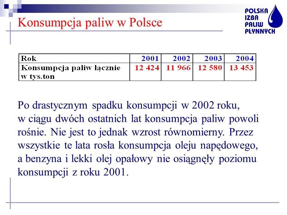 Konsumpcja paliw w Polsce Po drastycznym spadku konsumpcji w 2002 roku, w ciągu dwóch ostatnich lat konsumpcja paliw powoli rośnie. Nie jest to jednak