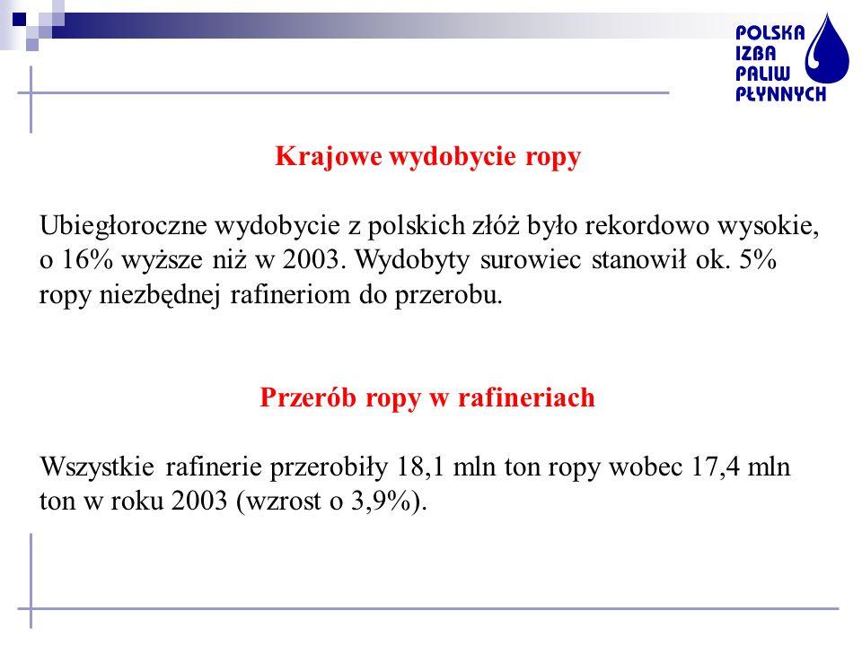 Krajowe wydobycie ropy Ubiegłoroczne wydobycie z polskich złóż było rekordowo wysokie, o 16% wyższe niż w 2003. Wydobyty surowiec stanowił ok. 5% ropy