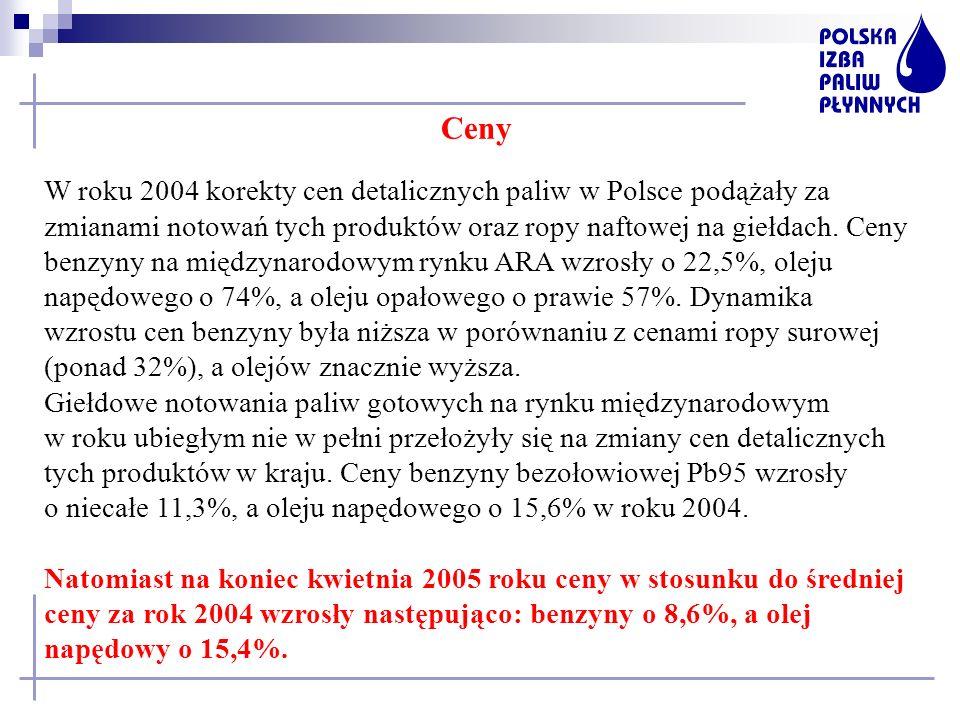 Ceny W roku 2004 korekty cen detalicznych paliw w Polsce podążały za zmianami notowań tych produktów oraz ropy naftowej na giełdach. Ceny benzyny na m