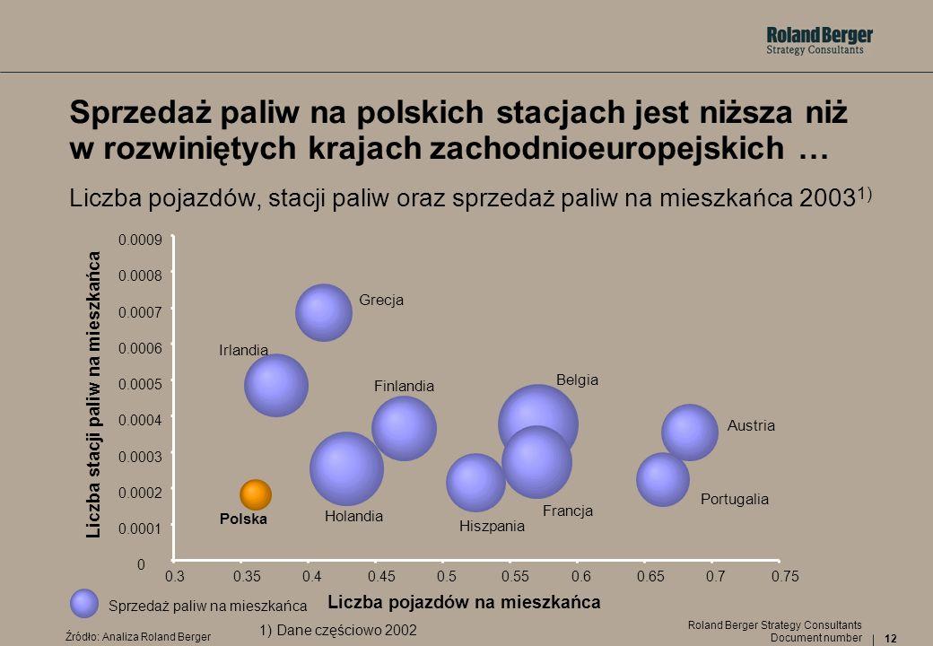 12 Document number Roland Berger Strategy Consultants Sprzedaż paliw na polskich stacjach jest niższa niż w rozwiniętych krajach zachodnioeuropejskich
