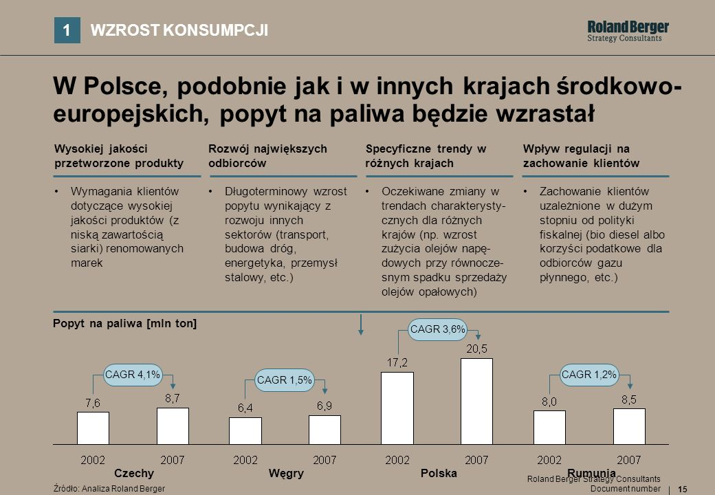 15 Document number Roland Berger Strategy Consultants W Polsce, podobnie jak i w innych krajach środkowo- europejskich, popyt na paliwa będzie wzrasta