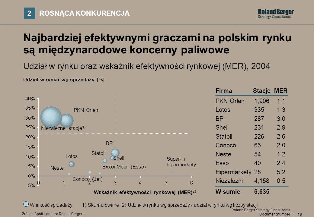 16 Document number Roland Berger Strategy Consultants Najbardziej efektywnymi graczami na polskim rynku są międzynarodowe koncerny paliwowe Udział w r