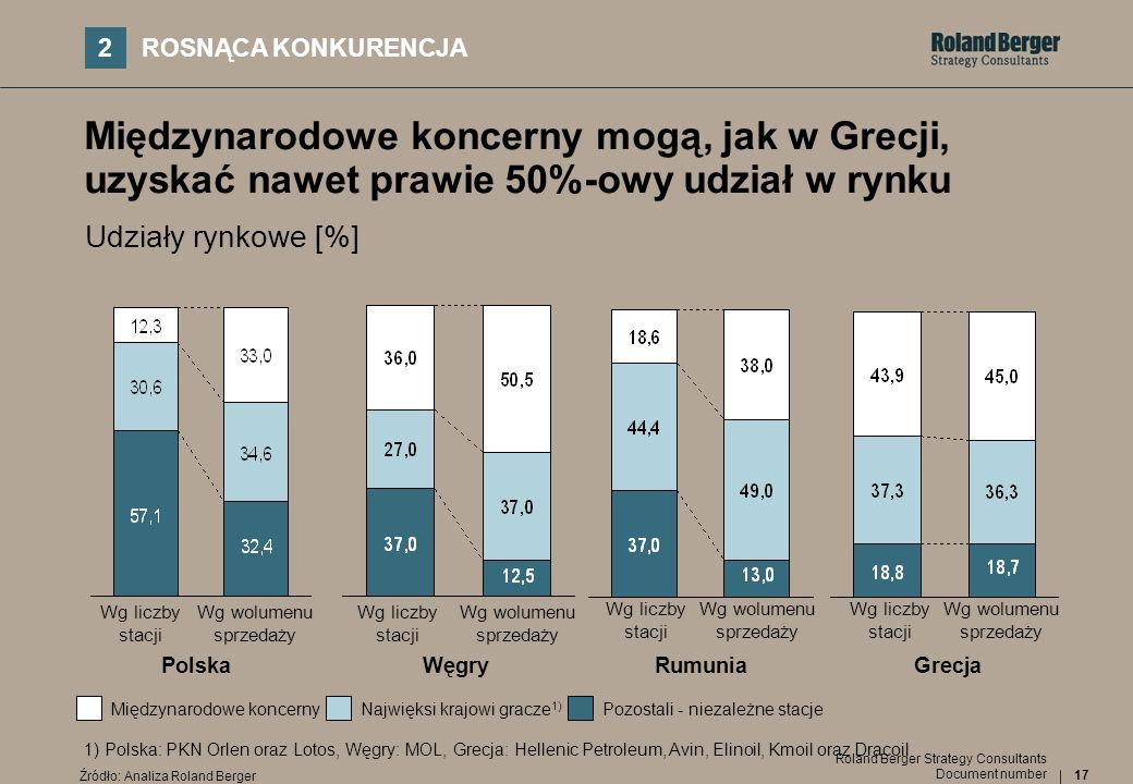 17 Document number Roland Berger Strategy Consultants Międzynarodowe koncerny mogą, jak w Grecji, uzyskać nawet prawie 50%-owy udział w rynku PolskaWę