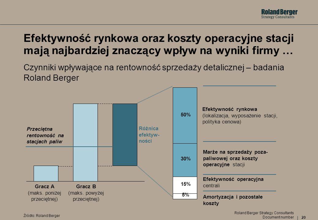 20 Document number Roland Berger Strategy Consultants Efektywność rynkowa oraz koszty operacyjne stacji mają najbardziej znaczący wpływ na wyniki firm