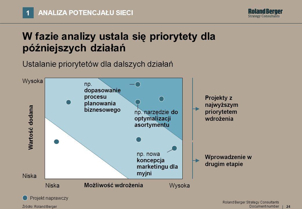 24 Document number Roland Berger Strategy Consultants W fazie analizy ustala się priorytety dla późniejszych działań Ustalanie priorytetów dla dalszyc