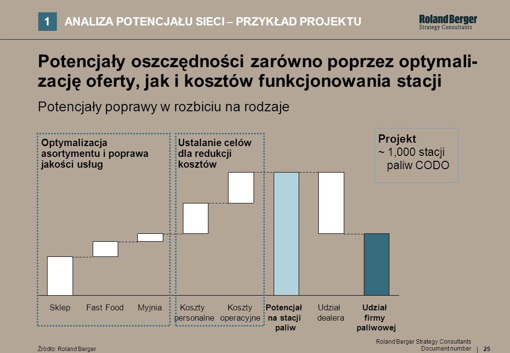 25 Document number Roland Berger Strategy Consultants Potencjały poprawy w rozbiciu na rodzaje SklepFast FoodMyjniaKoszty personalne Koszty operacyjne