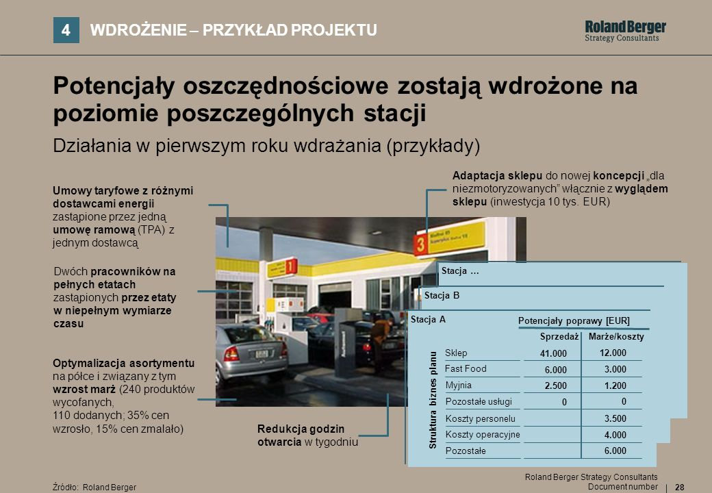 28 Document number Roland Berger Strategy Consultants Potencjały oszczędnościowe zostają wdrożone na poziomie poszczególnych stacji Działania w pierws