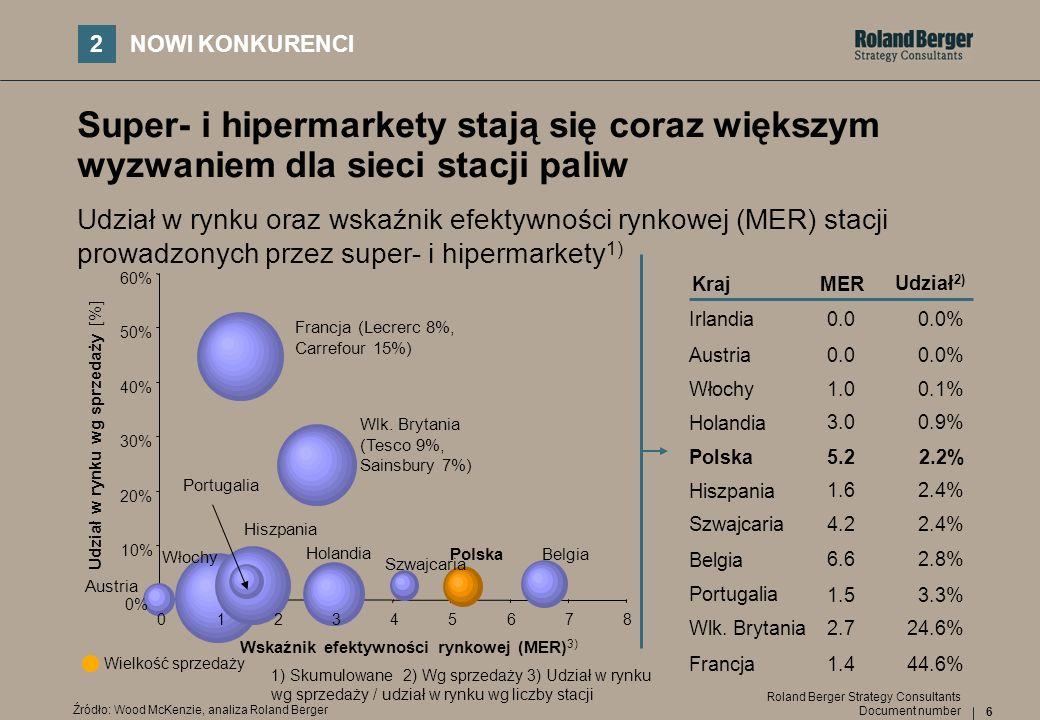 6 Document number Roland Berger Strategy Consultants Super- i hipermarkety stają się coraz większym wyzwaniem dla sieci stacji paliw 2 NOWI KONKURENCI