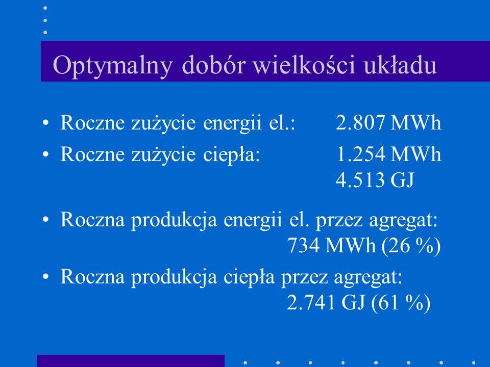 Roczne zużycie energii el.:2.807 MWh Roczne zużycie ciepła:1.254 MWh 4.513 GJ Roczna produkcja energii el. przez agregat: 734 MWh (26 %) Roczna produk
