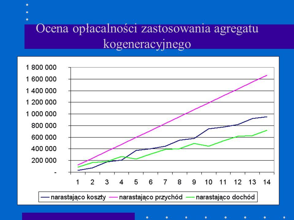 Ocena opłacalności zastosowania agregatu kogeneracyjnego