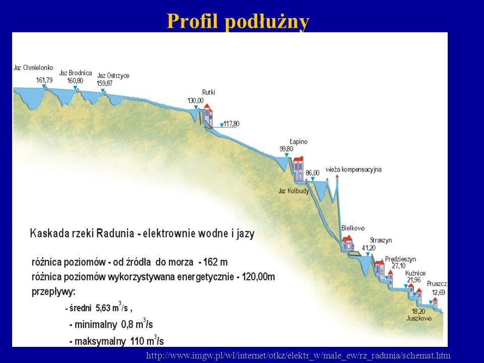 Elektrownie wodne w kaskadzie Raduni Rutki 440 kW Łapino 2 294 kW Bielkowo 7 200 kW Straszyn 2 450 kW Prędzieszyn 872 kW Kuźnice 785 kW Juszkowo 232 kW Pruszcz 100 kW