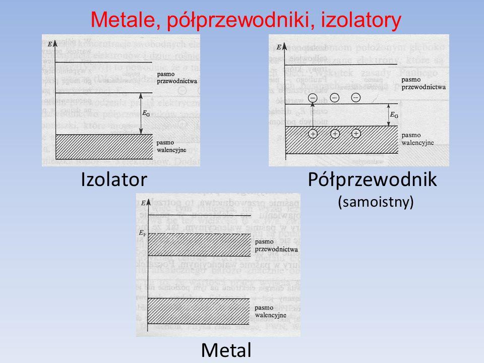 Izolator Półprzewodnik (samoistny) Metal Metale, półprzewodniki, izolatory