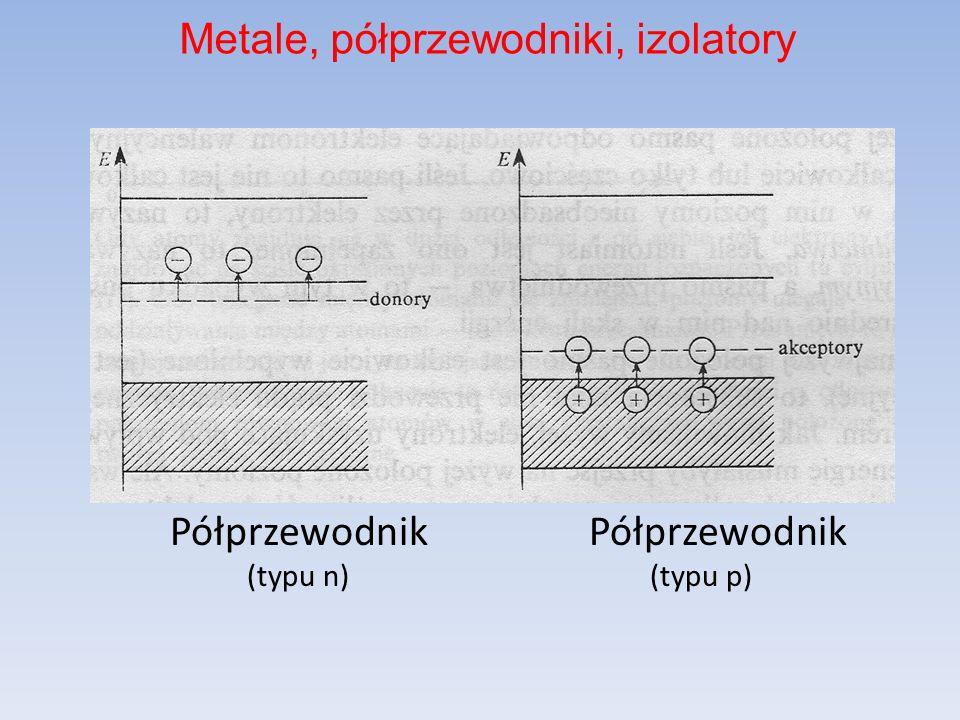 Półprzewodnik Półprzewodnik (typu n) (typu p) Metale, półprzewodniki, izolatory