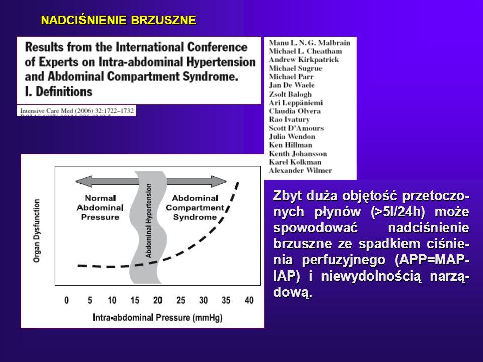 Zbyt duża objętość przetoczo- nych płynów (>5l/24h) może spowodować nadciśnienie brzuszne ze spadkiem ciśnie- nia perfuzyjnego (APP=MAP- IAP) i niewydolnością narzą- dową.