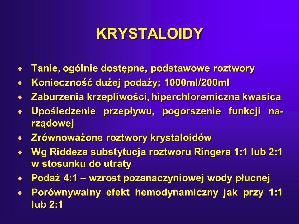 KRYSTALOIDY Tanie, ogólnie dostępne, podstawowe roztwory Konieczność dużej podaży; 1000ml/200ml Zaburzenia krzepliwości, hiperchloremiczna kwasica Upośledzenie przepływu, pogorszenie funkcji na- rządowej Zrównoważone roztwory krystaloidów Wg Riddeza substytucja roztworu Ringera 1:1 lub 2:1 w stosunku do utraty Podaż 4:1 – wzrost pozanaczyniowej wody płucnej Porównywalny efekt hemodynamiczny jak przy 1:1 lub 2:1 Tanie, ogólnie dostępne, podstawowe roztwory Konieczność dużej podaży; 1000ml/200ml Zaburzenia krzepliwości, hiperchloremiczna kwasica Upośledzenie przepływu, pogorszenie funkcji na- rządowej Zrównoważone roztwory krystaloidów Wg Riddeza substytucja roztworu Ringera 1:1 lub 2:1 w stosunku do utraty Podaż 4:1 – wzrost pozanaczyniowej wody płucnej Porównywalny efekt hemodynamiczny jak przy 1:1 lub 2:1