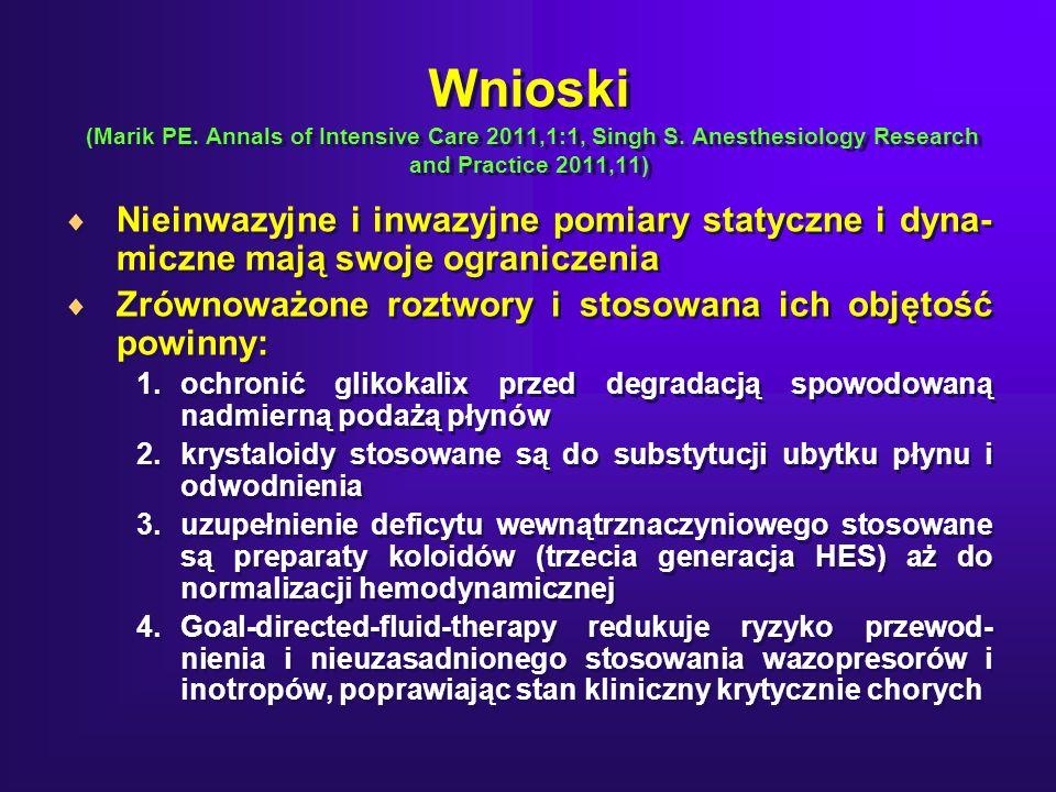 Wnioski (Marik PE.Annals of Intensive Care 2011,1:1, Singh S.