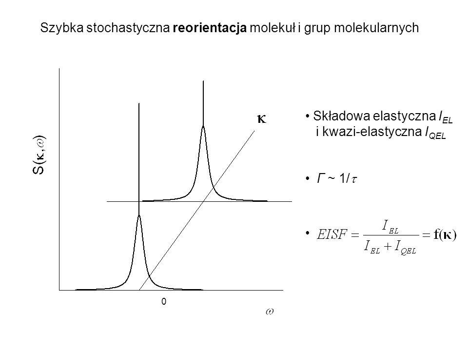 Szybka stochastyczna reorientacja molekuł i grup molekularnych Składowa elastyczna I EL i kwazi-elastyczna I QEL Γ ~ 1/ 0