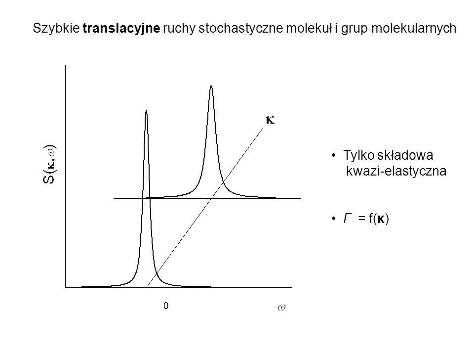 Szybkie translacyjne ruchy stochastyczne molekuł i grup molekularnych 0 Tylko składowa kwazi-elastyczna Γ = f(κ)