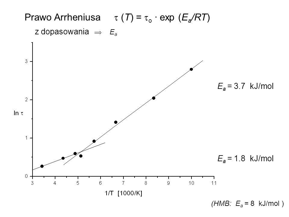 E a = 3.7 kJ/mol E a = 1.8 kJ/mol Prawo Arrheniusa (T) = o · exp (E a /RT) z dopasowania E a (HMB: E a = 8 kJ/mol )