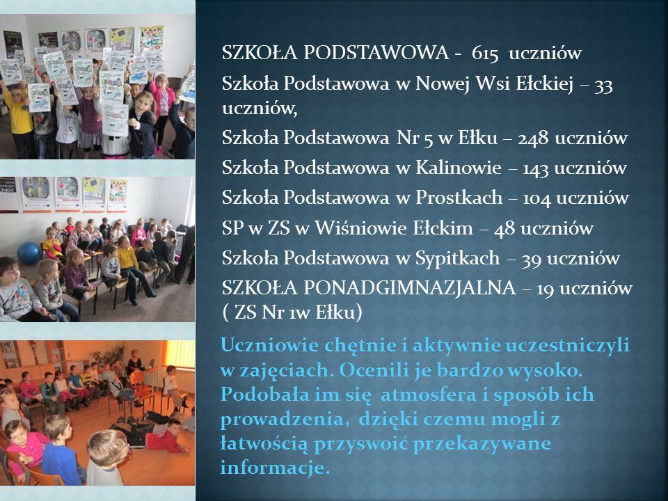 SZKOŁA PODSTAWOWA - 615 uczniów Szkoła Podstawowa w Nowej Wsi Ełckiej – 33 uczniów, Szkoła Podstawowa Nr 5 w Ełku – 248 uczniów Szkoła Podstawowa w Ka