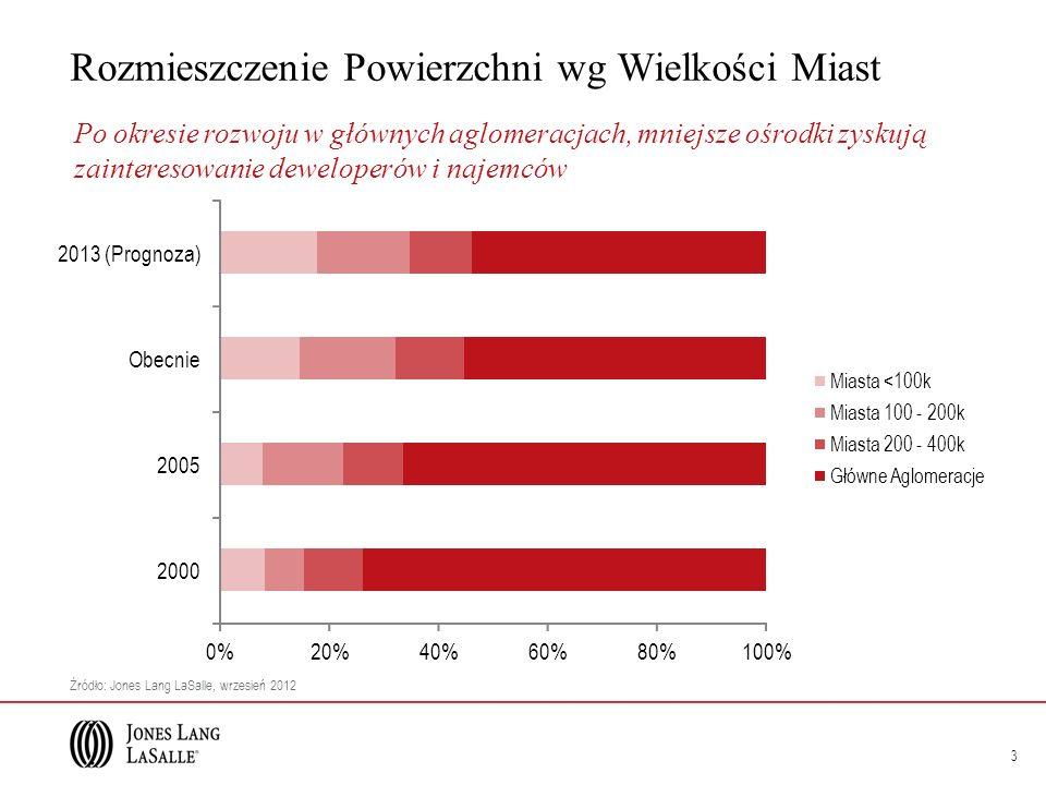 Studium Przypadku: 14 2012 Debiut w Polsce: 2012 Rosja Kraj pochodzenia: Rosja Buty Kategoria: Buty 10 Liczba sklepów: 10 250 m 2 Średnia powierzchnia: 250 m 2 Istniejące 10 Planowane 20
