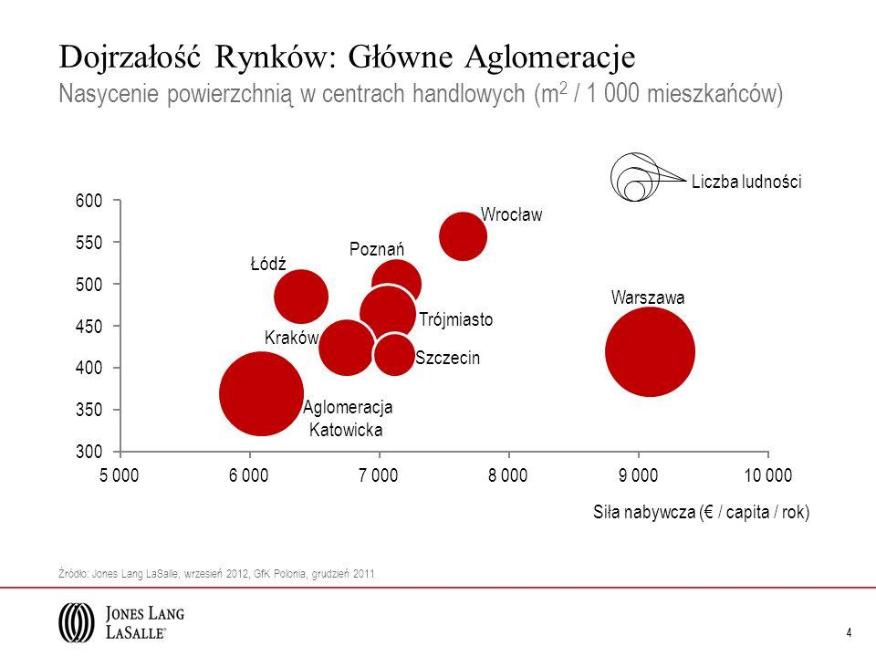 Dojrzałość Rynków: Miasta od 200-400 tys.