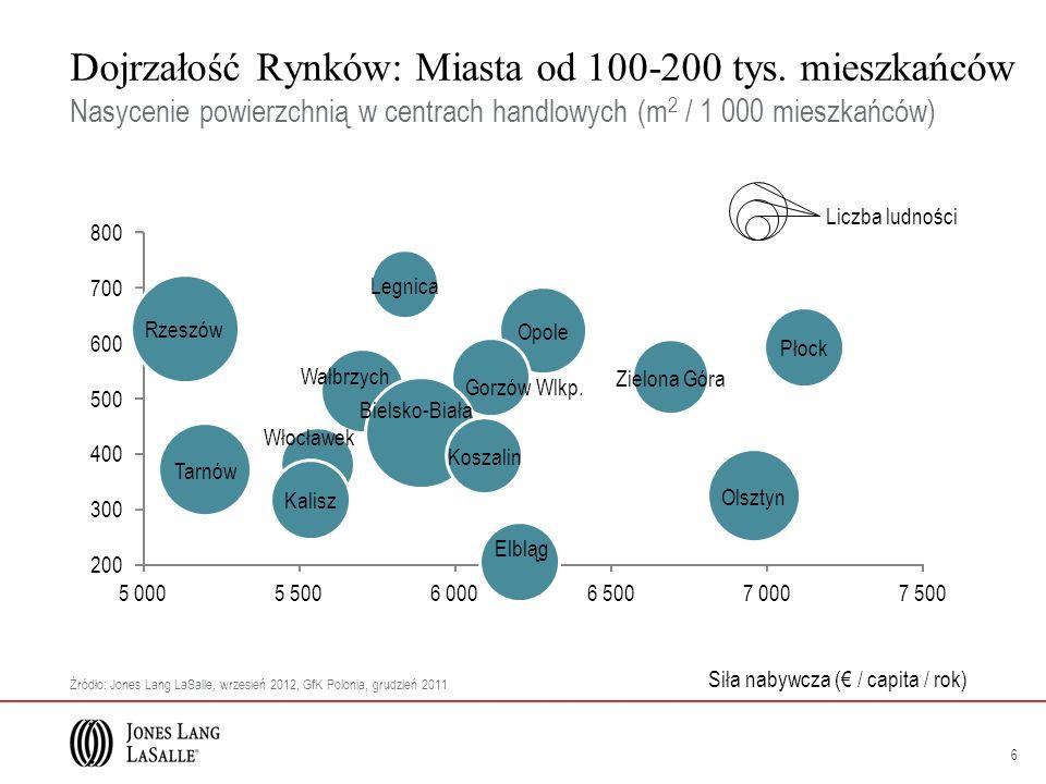 Dojrzałość Rynków: Miasta od 100-200 tys.