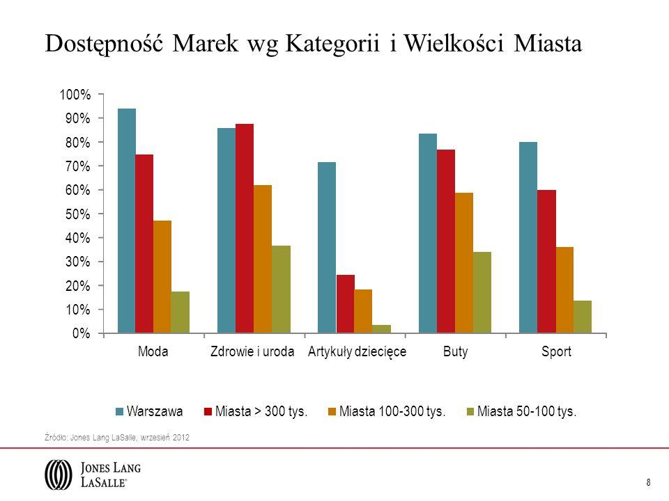 9 Dostępność Marek z Branży Modowej Źródło: Jones Lang LaSalle, wrzesień 2012 Warszawa Miasta > 300 tys.