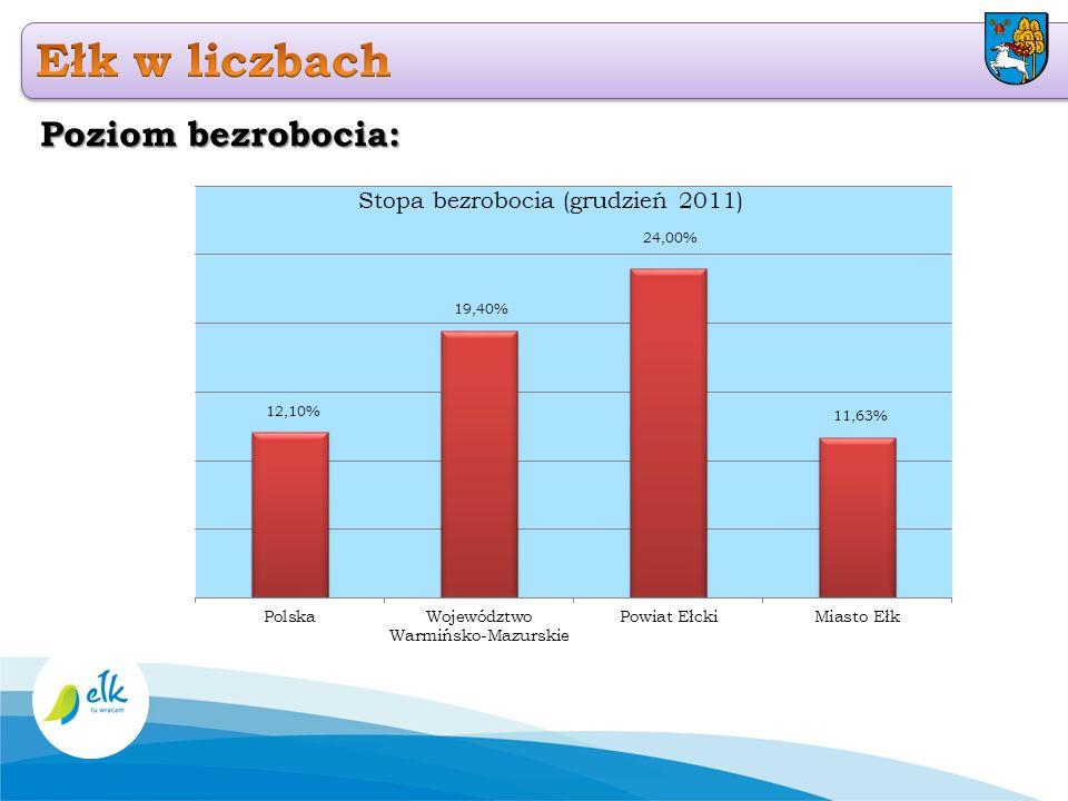 Przyrost naturalny (perspektywa 2012-2035) :