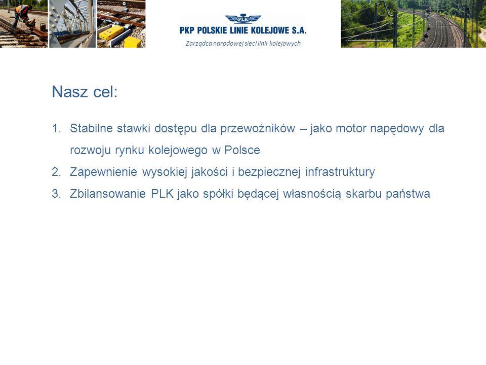 Zarządca narodowej sieci linii kolejowych Nasz cel: 1.Stabilne stawki dostępu dla przewoźników – jako motor napędowy dla rozwoju rynku kolejowego w Polsce 2.Zapewnienie wysokiej jakości i bezpiecznej infrastruktury 3.Zbilansowanie PLK jako spółki będącej własnością skarbu państwa
