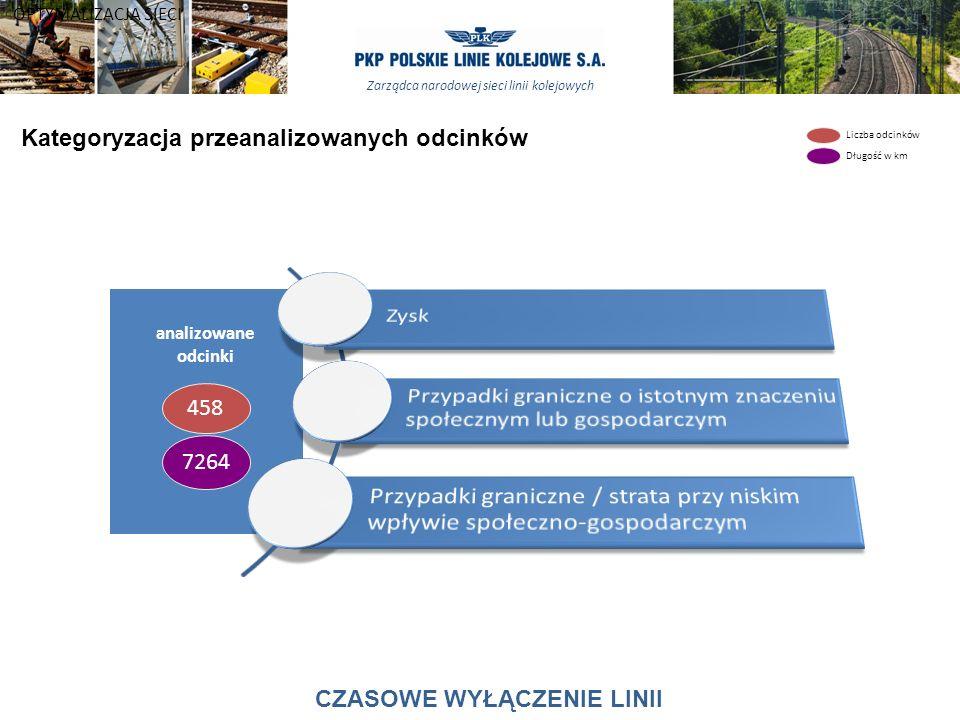 Zarządca narodowej sieci linii kolejowych Kategoryzacja przeanalizowanych odcinków analizowane odcinki 458 7264 Liczba odcinków Długość w km OPTYMALIZ