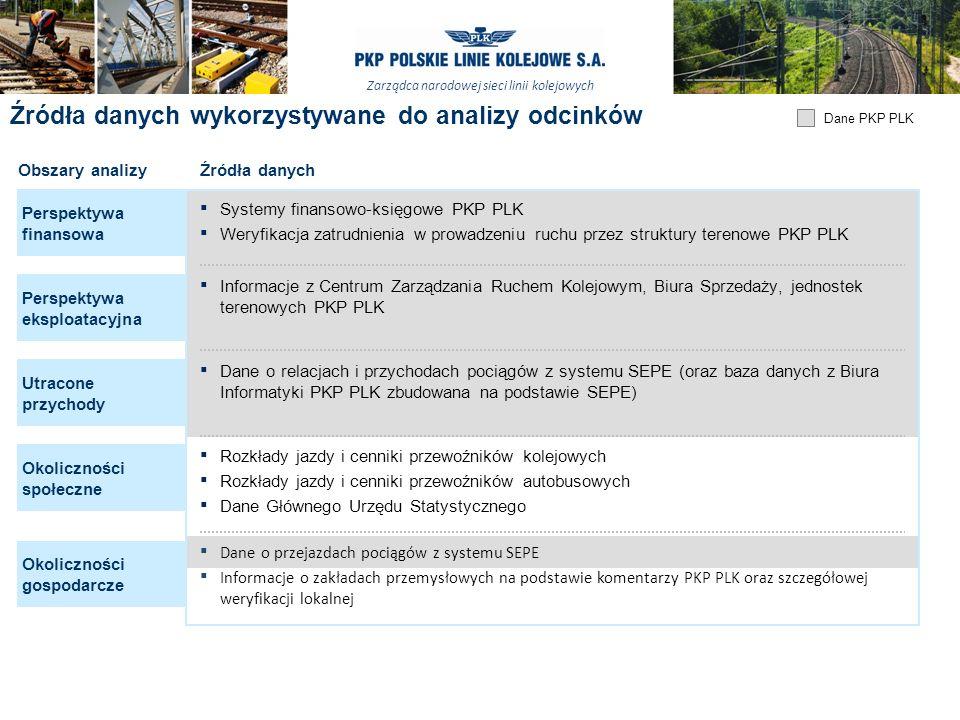 Zarządca narodowej sieci linii kolejowych 15 Źródła danych wykorzystywane do analizy odcinków Dane PKP PLK Obszary analizyŹródła danych Perspektywa fi