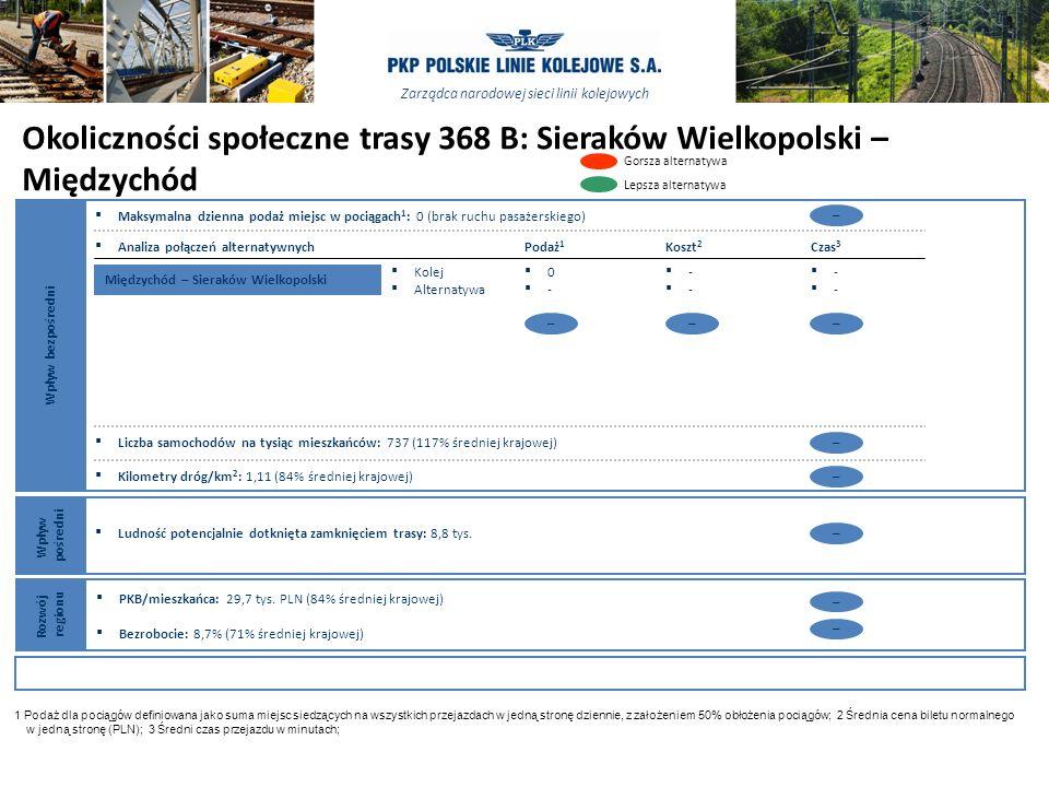 Zarządca narodowej sieci linii kolejowych 2424 ŹRÓDŁO: Analiza zespołu Okoliczności społeczne trasy 368 B: Sieraków Wielkopolski – Międzychód 1 Podaż