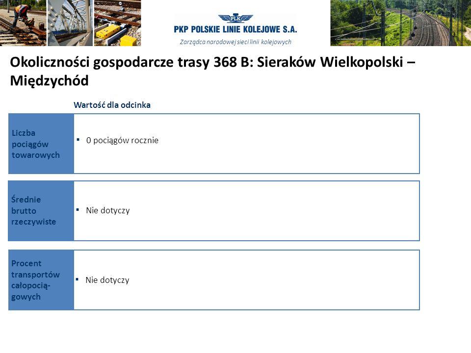 Zarządca narodowej sieci linii kolejowych 2525 ŹRÓDŁO: Analiza zespołu Okoliczności gospodarcze trasy 368 B: Sieraków Wielkopolski – Międzychód Wartoś