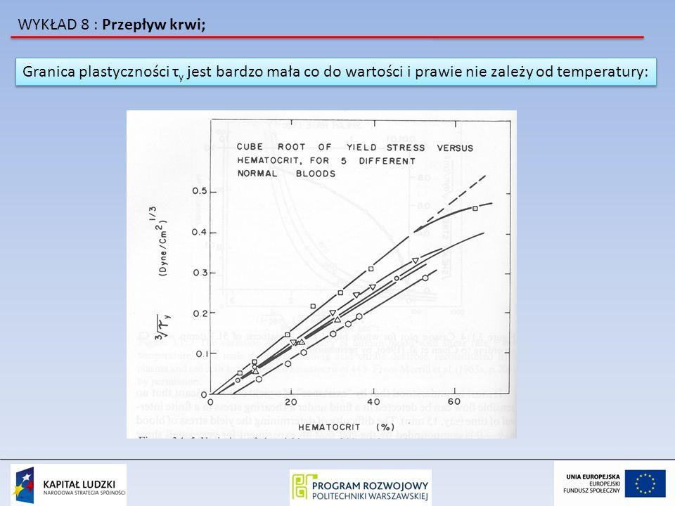 Granica plastyczności τ y jest bardzo mała co do wartości i prawie nie zależy od temperatury: