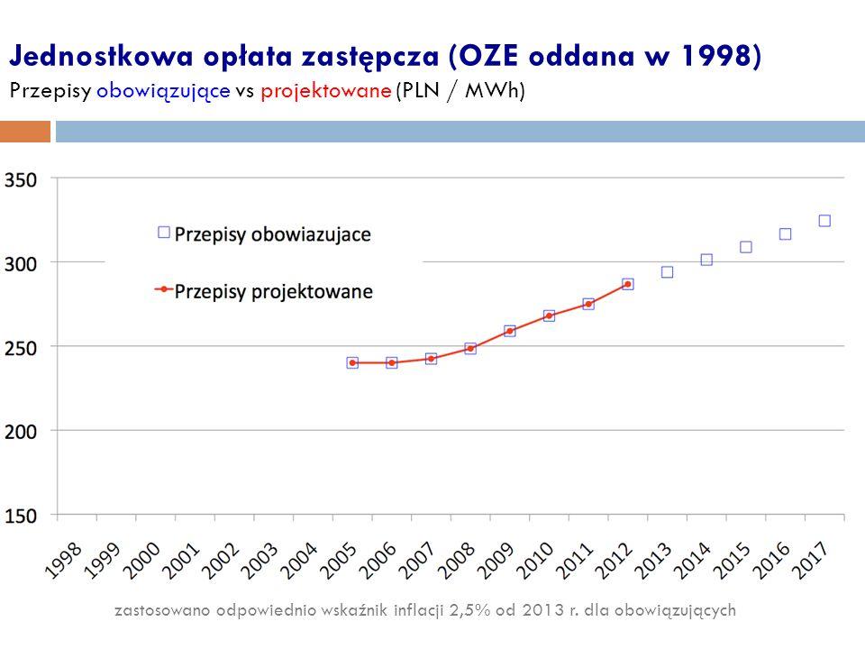 Jednostkowa opłata zastępcza (OZE oddana w 1998) Przepisy obowiązujące vs projektowane (PLN / MWh) zastosowano odpowiednio wskaźnik inflacji 2,5% od 2013 r.