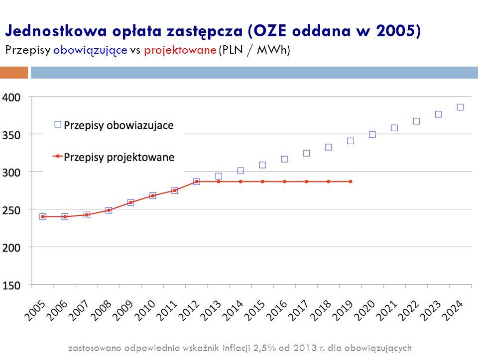Jednostkowa opłata zastępcza (OZE oddana w 2005) Przepisy obowiązujące vs projektowane (PLN / MWh) zastosowano odpowiednio wskaźnik inflacji 2,5% od 2013 r.