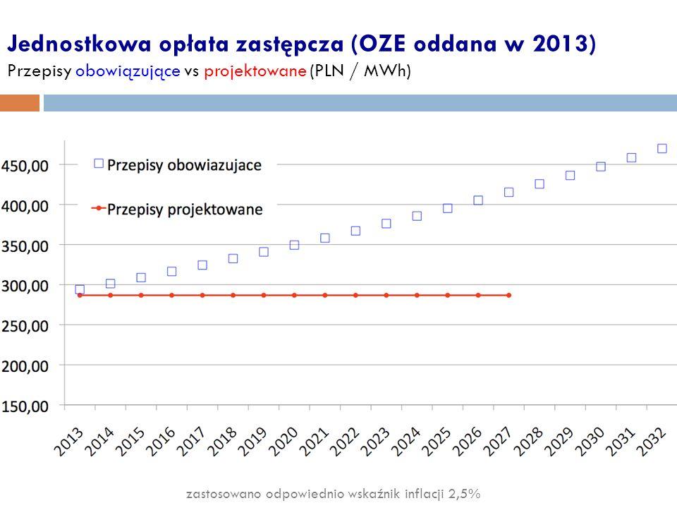 Jednostkowa opłata zastępcza (OZE oddana w 2013) Przepisy obowiązujące vs projektowane (PLN / MWh) zastosowano odpowiednio wskaźnik inflacji 2,5%