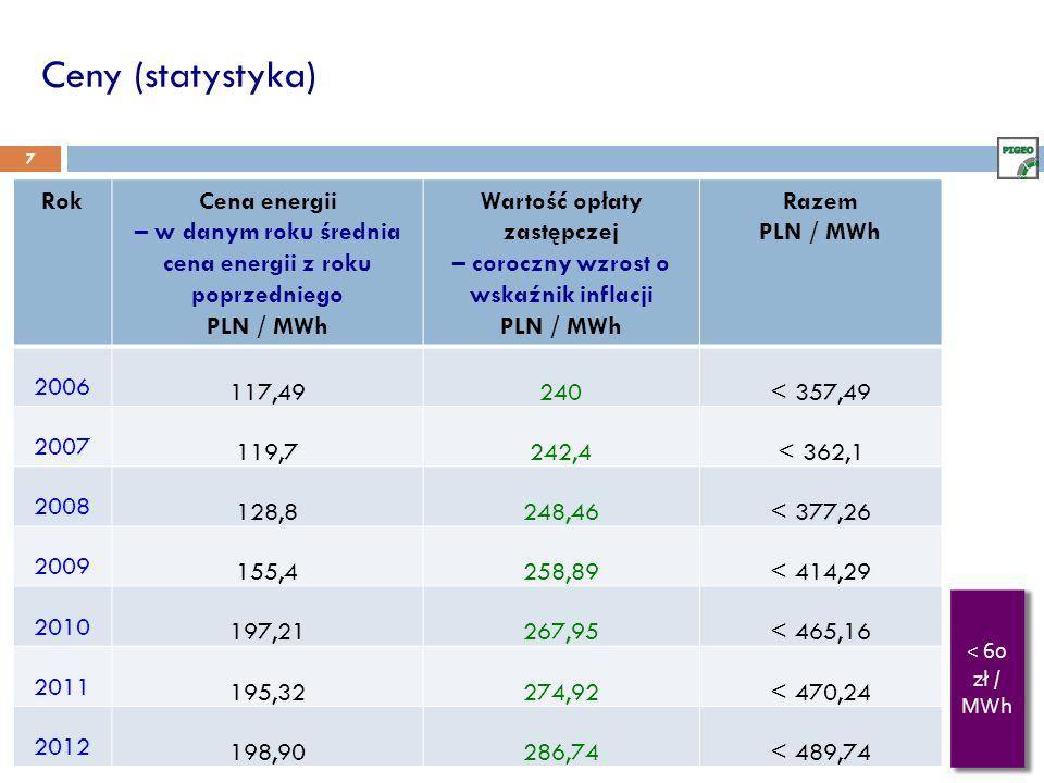 Ceny (statystyka) 7 RokCena energii – w danym roku średnia cena energii z roku poprzedniego PLN / MWh Wartość opłaty zastępczej – coroczny wzrost o wskaźnik inflacji PLN / MWh Razem PLN / MWh 2006 117,49240< 357,49 2007 119,7242,4< 362,1 2008 128,8248,46< 377,26 2009 155,4258,89< 414,29 2010 197,21267,95< 465,16 2011 195,32274,92< 470,24 2012 198,90286,74< 489,74 < 60 zł / MWh