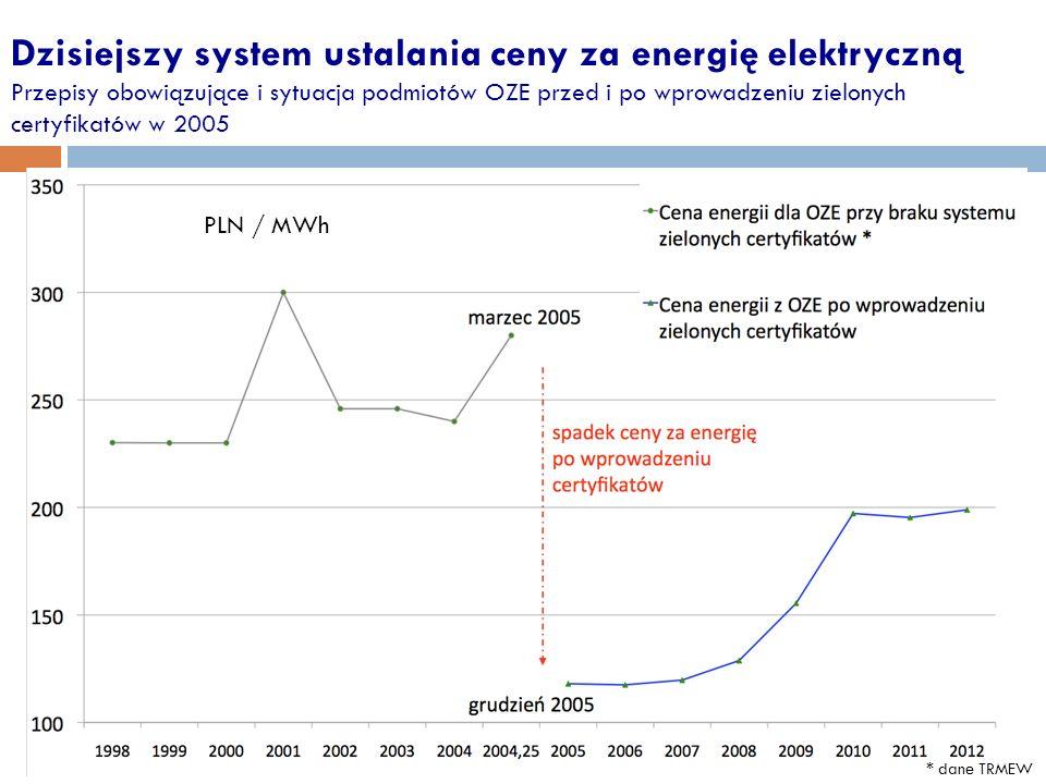 Dzisiejszy system ustalania ceny za energię elektryczną Przepisy obowiązujące i sytuacja podmiotów OZE przed i po wprowadzeniu zielonych certyfikatów w 2005 * dane TRMEW PLN / MWh