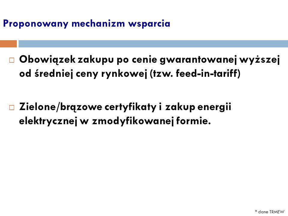 Proponowany mechanizm wsparcia * dane TRMEW Obowiązek zakupu po cenie gwarantowanej wyższej od średniej ceny rynkowej (tzw.