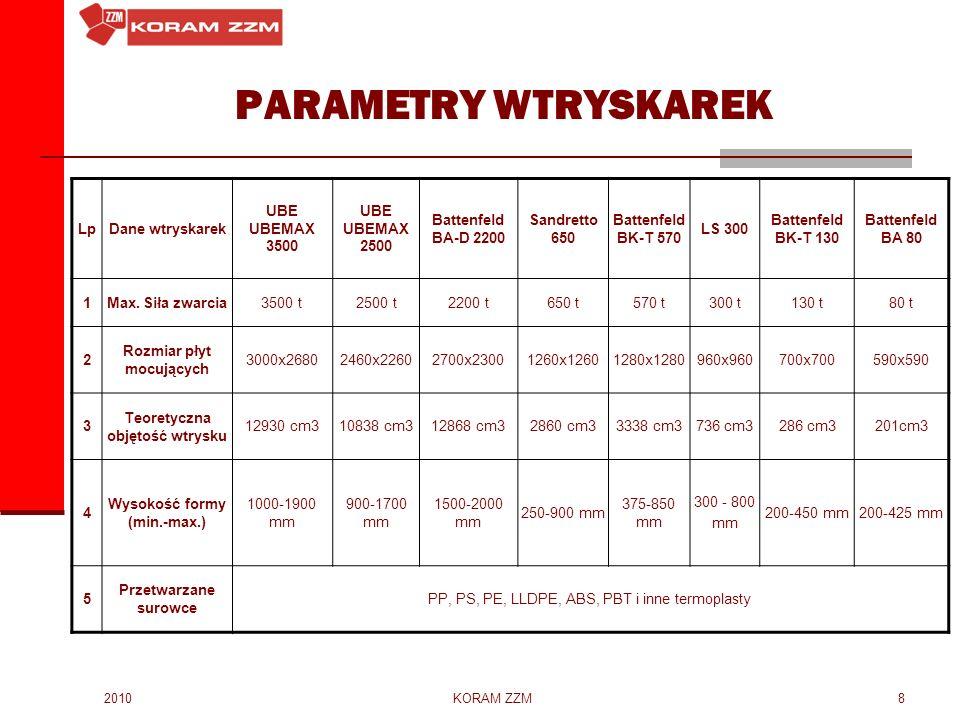 2010KORAM ZZM8 PARAMETRY WTRYSKAREK LpDane wtryskarek UBE UBEMAX 3500 UBE UBEMAX 2500 Battenfeld BA-D 2200 Sandretto 650 Battenfeld BK-T 570 LS 300 Ba