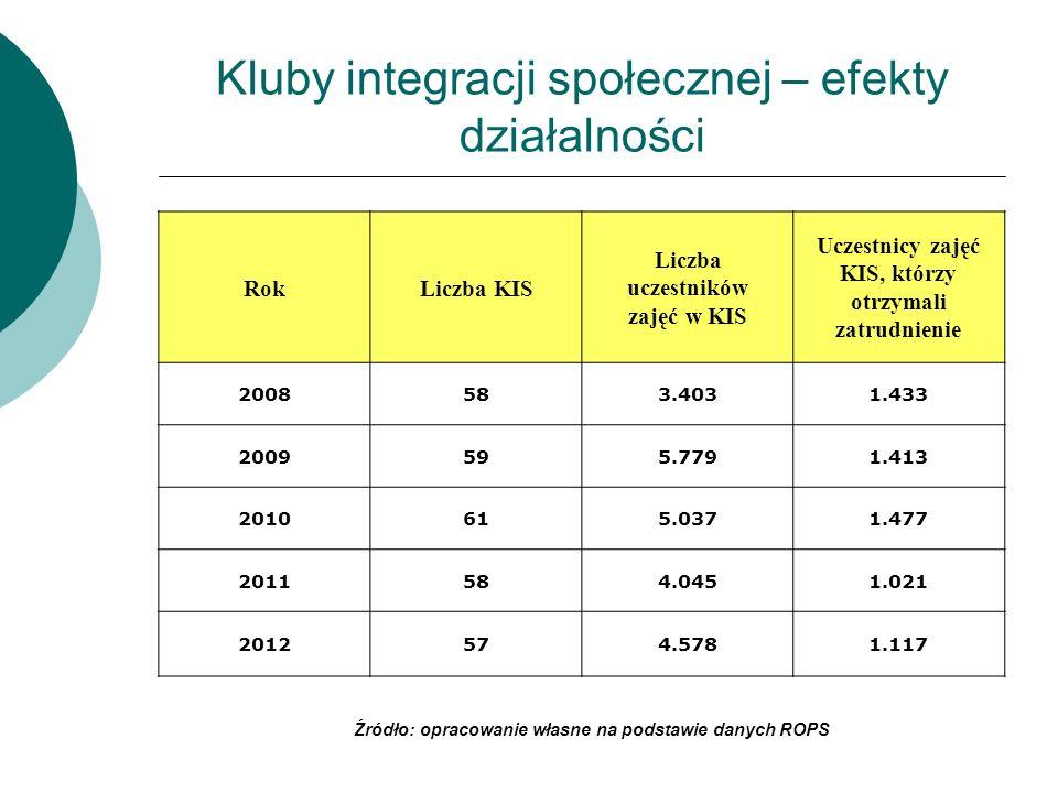 Zakłady aktywności zawodowej Jednostkami prowadzącymi ZAZ w 2012 r.