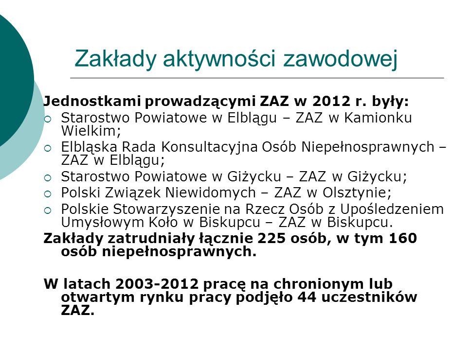 Urząd Marszałkowski Województwa Warmińsko-Mazurskiego w Olsztynie Regionalny Ośrodek Polityki Społecznej WIESŁAWA PRZYBYSZ - DYREKTOR ul.