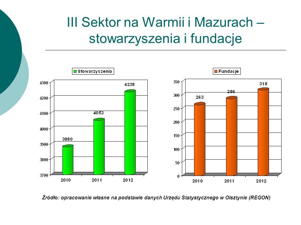 Ekonomizacja III sektora (1) Stan zatrudnienia w organizacjach pozarządowych 11% organizacji zatrudniało pracowników na podstawie stosunku pracy; 4% organizacji zatrudniało pracowników wyłącznie na podstawie umów cywilno- prawnych; Liczba osób zatrudnionych na podstawie stosunku pracy – 2,8 tys., w tym 2 tys.