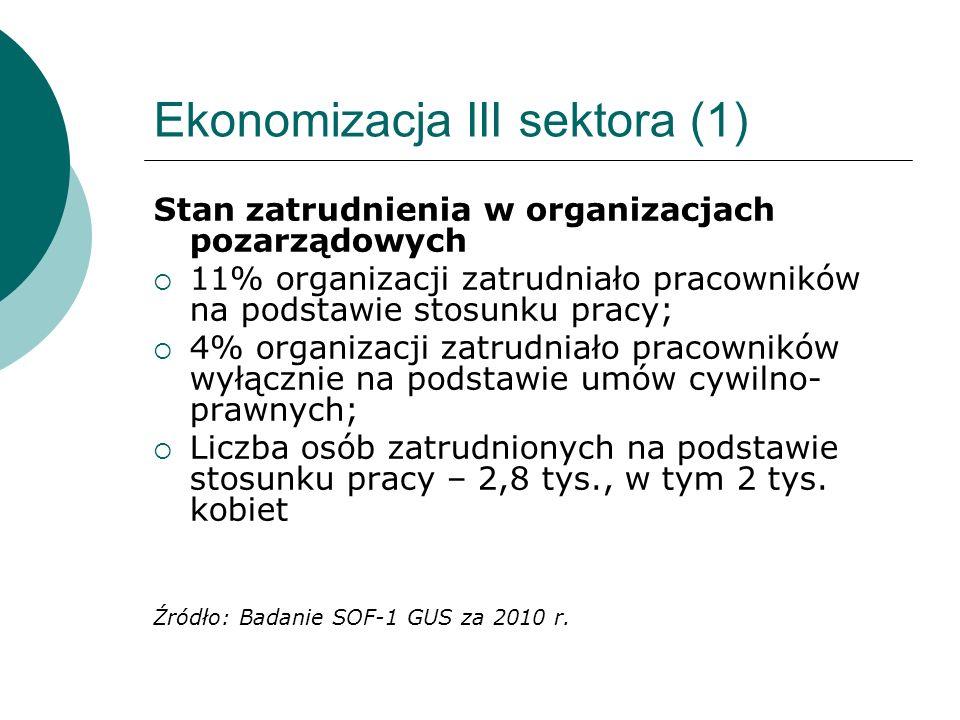 Ekonomizacja III sektora (2) Organizacje pozarządowe w województwie wg rodzaju działalności prowadzące wyłącznie nieodpłatną działalność statutową – 79%; prowadzące odpłatną działalność statutową oraz nie prowadzące działalności gospodarczej – 15%; prowadzące działalność gospodarczą – 6% Źródło: Badanie SOF-1 GUS za 2010 r.