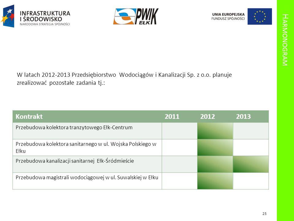 H ARMONOGRAM Kontrakt201120122013 Przebudowa kolektora tranzytowego Ełk-Centrum Przebudowa kolektora sanitarnego w ul. Wojska Polskiego w Ełku Przebud