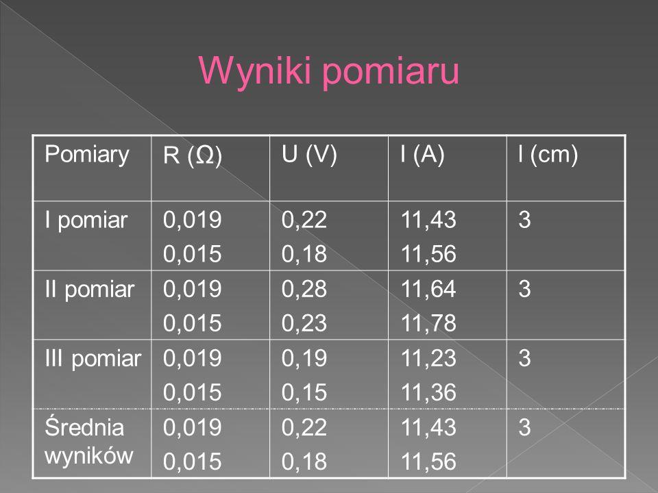 Pomiary R ( ) U (V)I (A)l (cm) I pomiar0,019 0,015 0,22 0,18 11,43 11,56 3 II pomiar0,019 0,015 0,28 0,23 11,64 11,78 3 III pomiar0,019 0,015 0,19 0,1