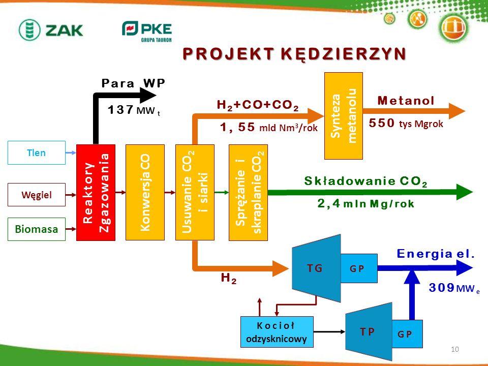 GP TG GP TP Sk ł adowanie CO 2 2,4 mln Mg/rok PROJEKT K Ę DZIERZYN Węgiel H 2 +CO+CO 2 1, 55 mld Nm 3 /rok Para WP 137 MW t Konwersja CO Tlen Reaktory